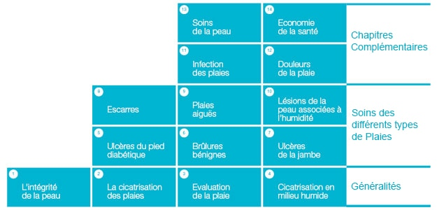 Modules de formation HEAL elearning